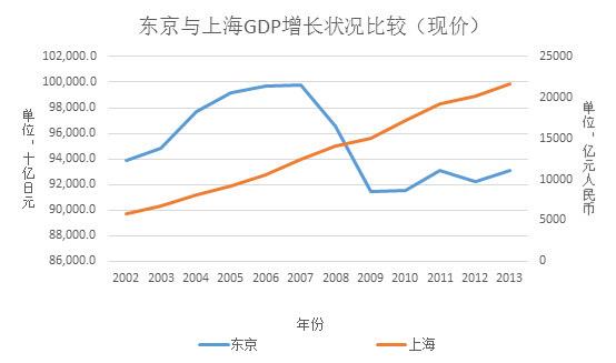 东京gdp怎么这么高_日本gdp为什么那么高 为什么东京GDP那么高